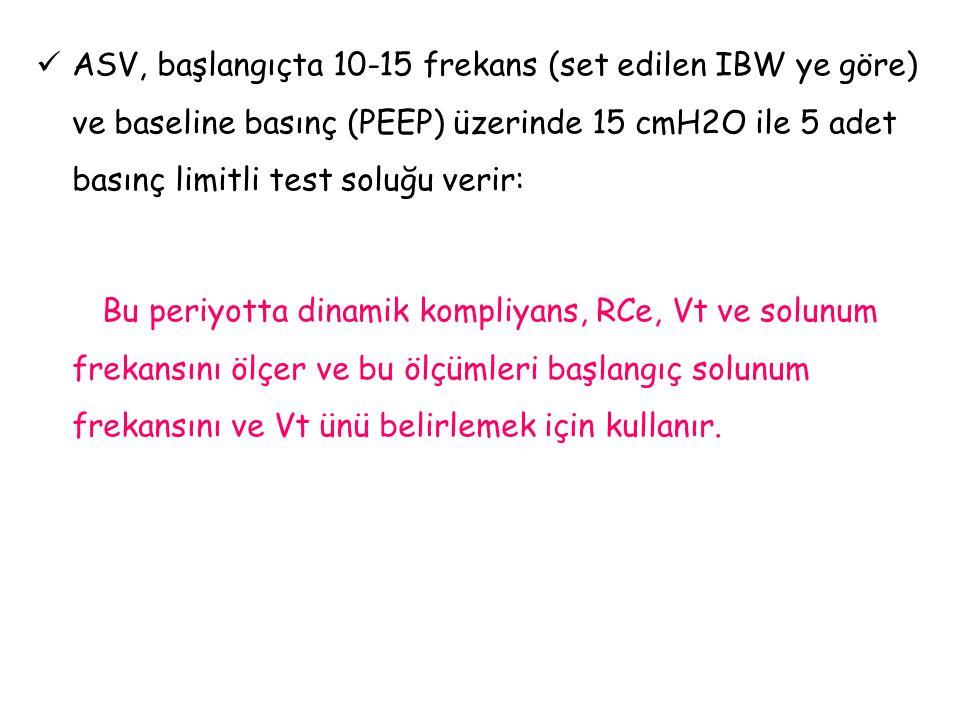 ASV, başlangıçta 10-15 frekans (set edilen IBW ye göre) ve baseline basınç (PEEP) üzerinde 15 cmH2O ile 5 adet basınç limitli test soluğu verir: