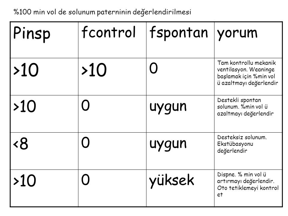 >10 Pinsp <8 fcontrol fspontan yorum uygun yüksek