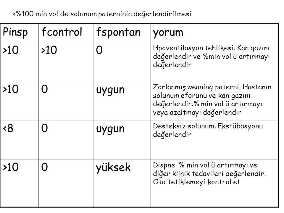 Pinsp fcontrol fspontan yorum >10 uygun <8 yüksek