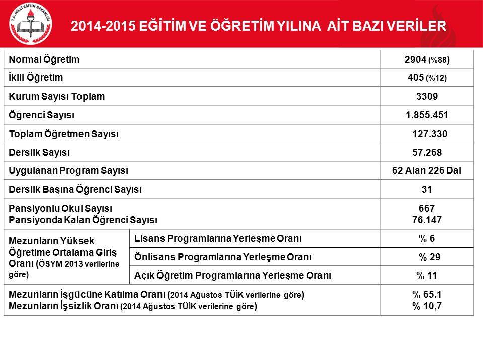 2014-2015 EĞİTİM VE ÖĞRETİM YILINA AİT BAZI VERİLER