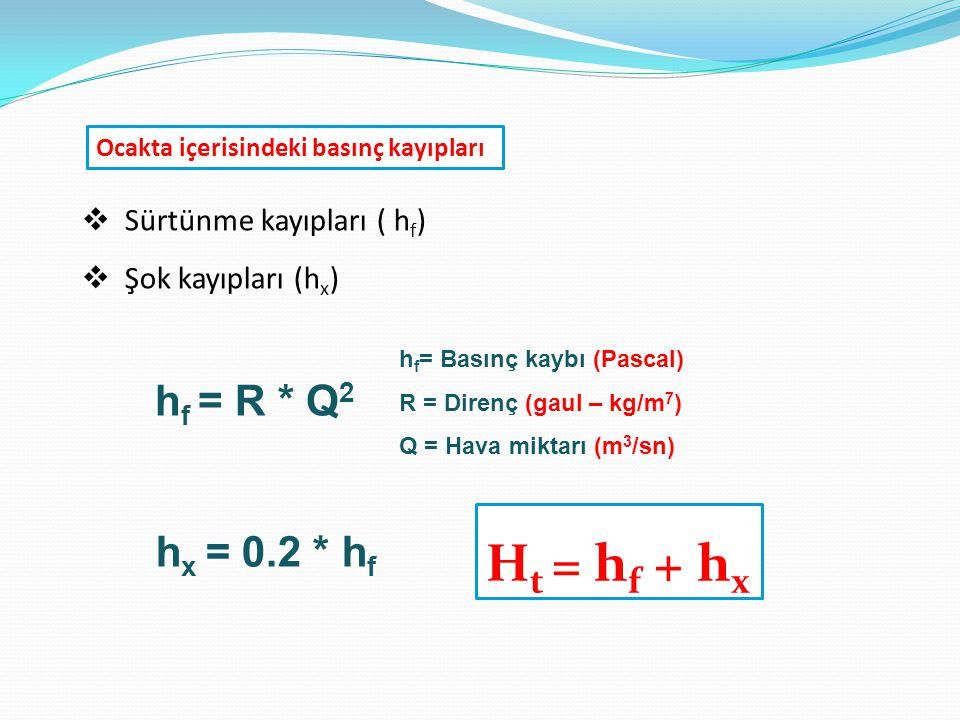 Ht = hf + hx hf = R * Q2 hx = 0.2 * hf Sürtünme kayıpları ( hf)