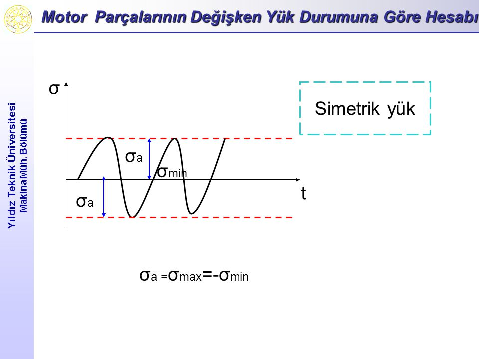 σ Simetrik yük σa σmin t σa σa =σmax=-σmin