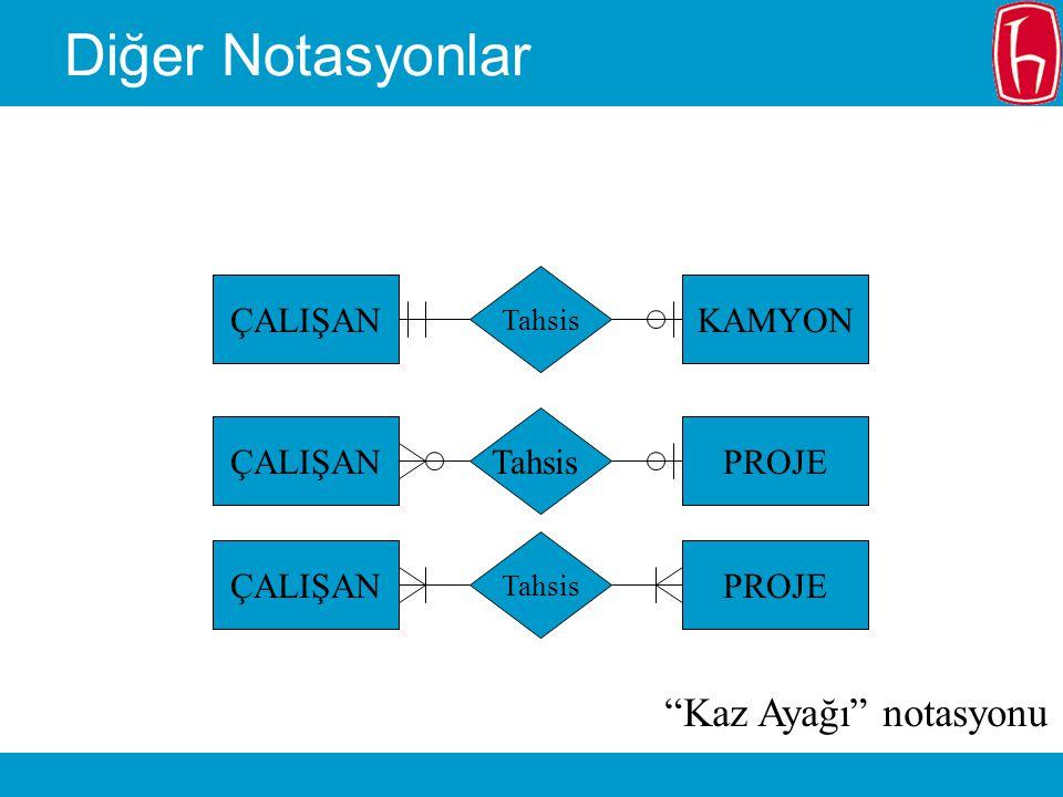 Diğer Notasyonlar Kaz Ayağı notasyonu KAMYON ÇALIŞAN PROJE Tahsis
