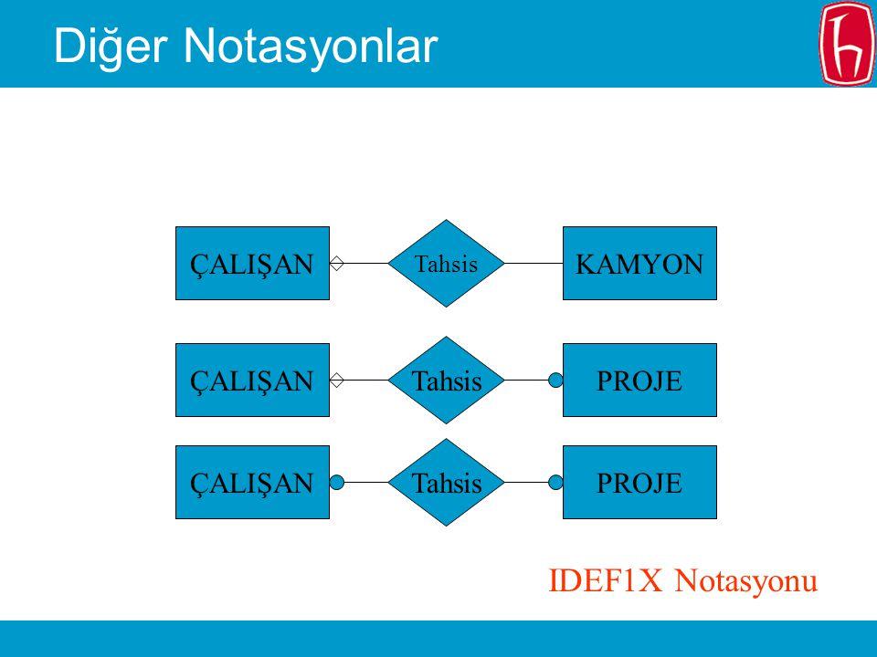 Diğer Notasyonlar IDEF1X Notasyonu KAMYON ÇALIŞAN PROJE Tahsis ÇALIŞAN