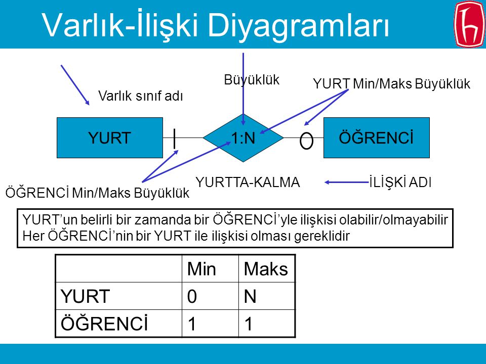 Varlık-İlişki Diyagramları
