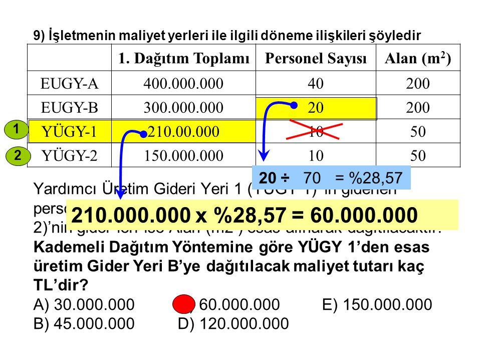 210.000.000 x %28,57 = 60.000.000 1. Dağıtım Toplamı Personel Sayısı