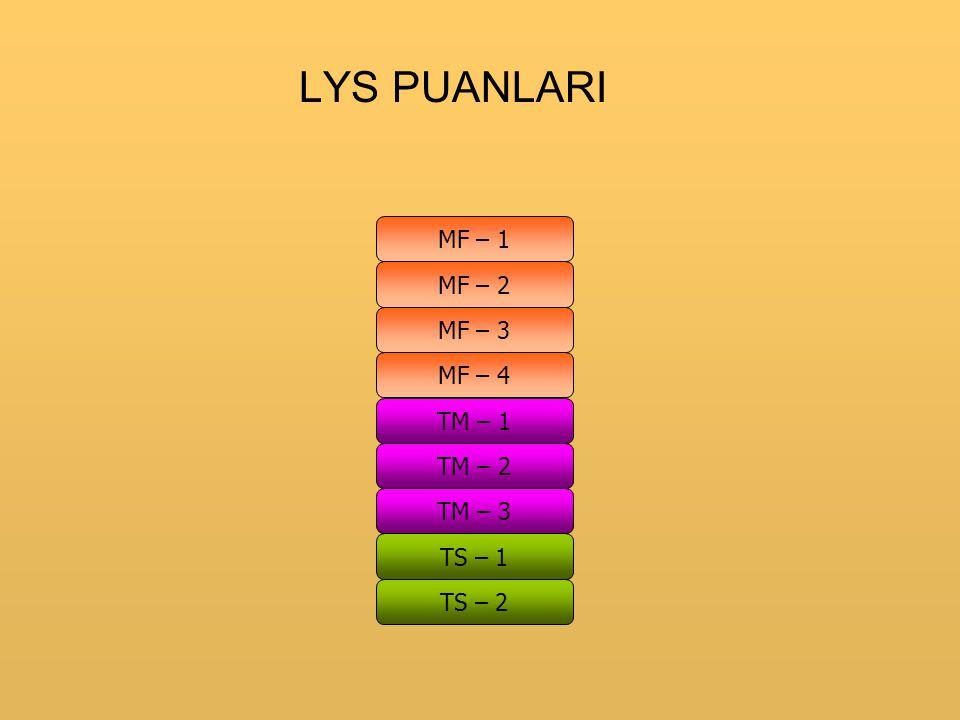 LYS PUANLARI MF – 1 MF – 2 MF – 3 MF – 4 TM – 1 TM – 2 TM – 3 TS – 1