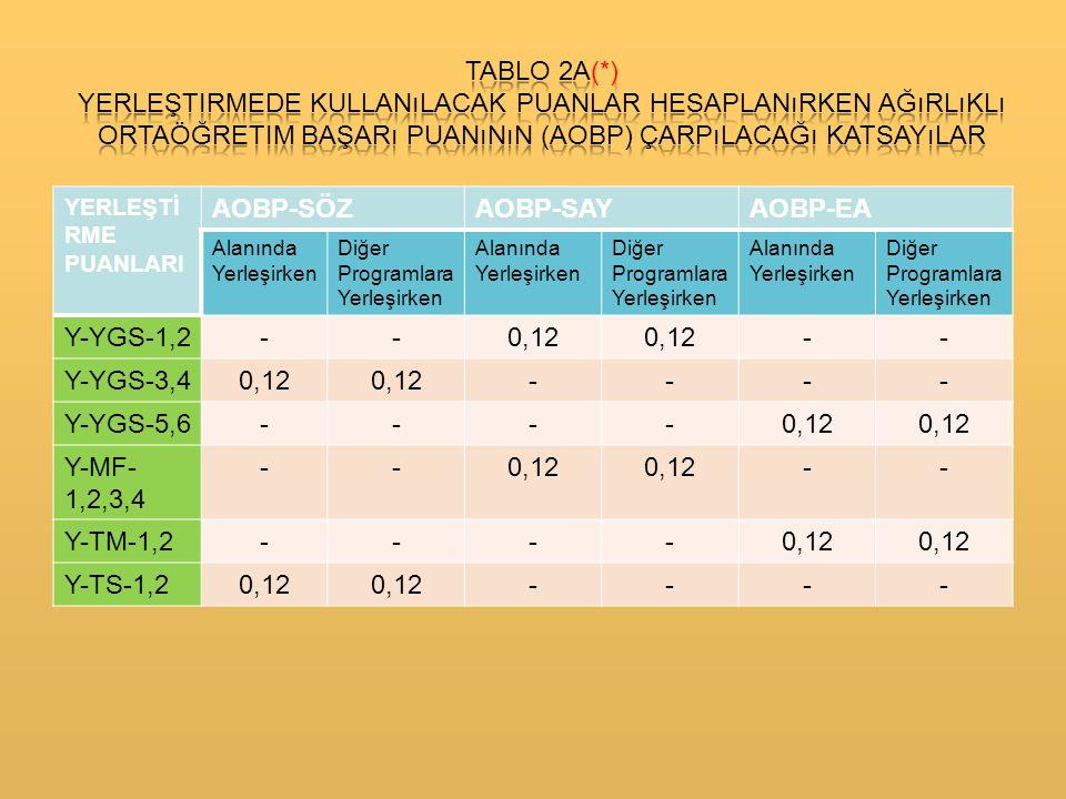 Tablo 2a(*) Yerleştirmede kullanılacak puanlar hesaplanırken ağırlıklı ortaöğretim başarı puanının (aobp) çarpılacağı katsayılar