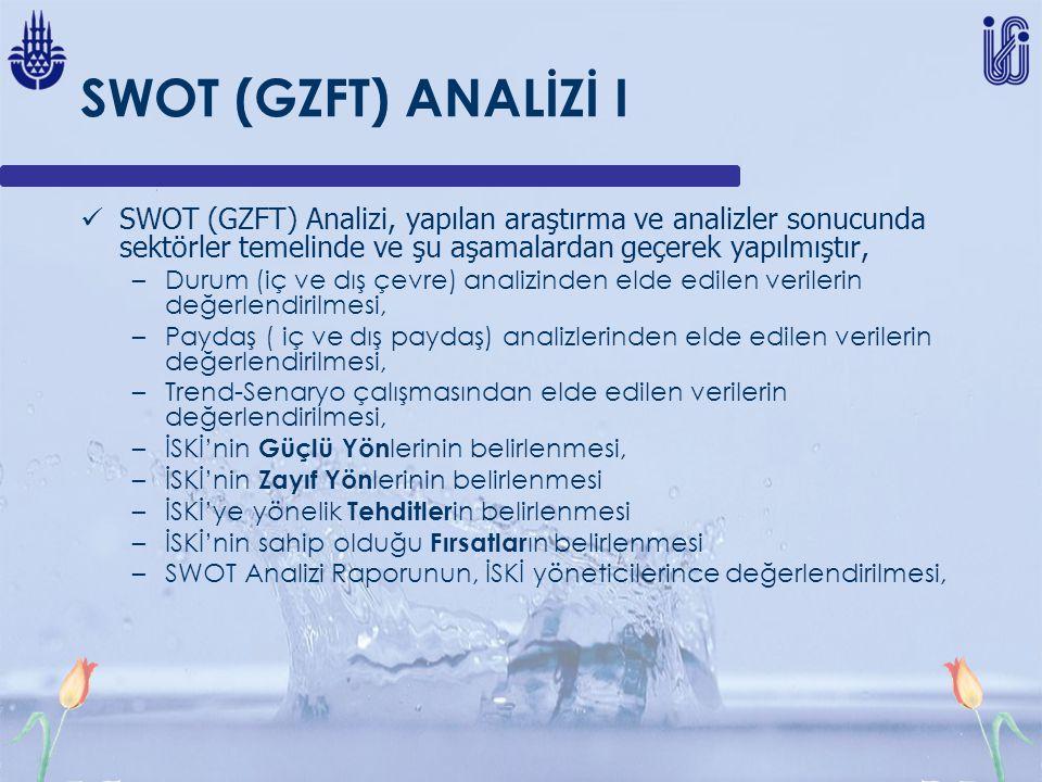 SWOT (GZFT) ANALİZİ I SWOT (GZFT) Analizi, yapılan araştırma ve analizler sonucunda sektörler temelinde ve şu aşamalardan geçerek yapılmıştır,