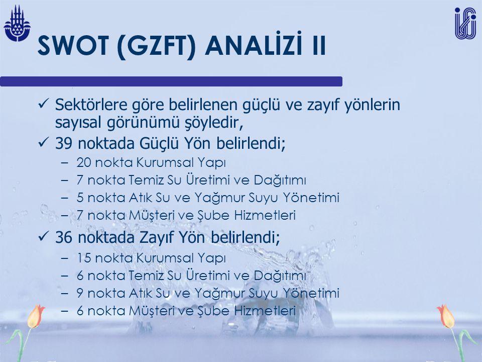 SWOT (GZFT) ANALİZİ II Sektörlere göre belirlenen güçlü ve zayıf yönlerin sayısal görünümü şöyledir,