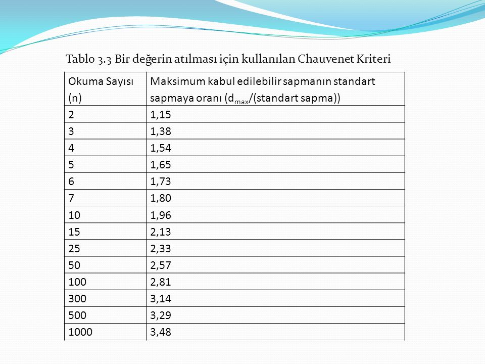 Tablo 3.3 Bir değerin atılması için kullanılan Chauvenet Kriteri