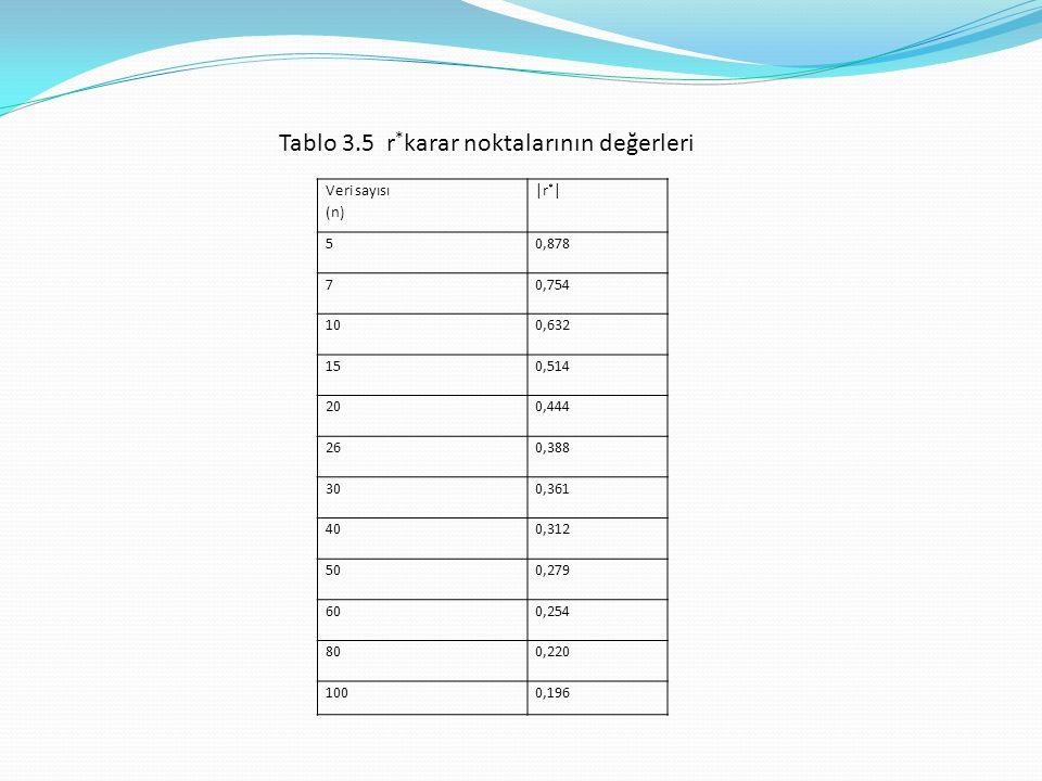 Tablo 3.5 r*karar noktalarının değerleri