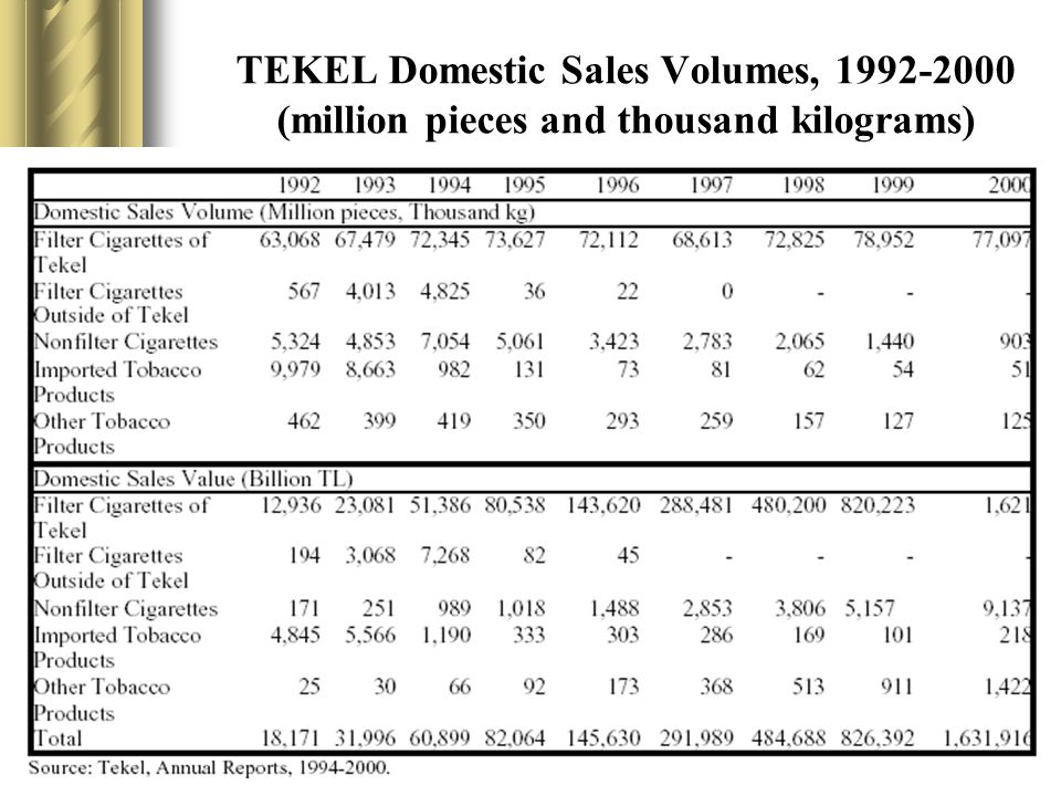 TEKEL Domestic Sales Volumes, 1992-2000 (million pieces and thousand kilograms)
