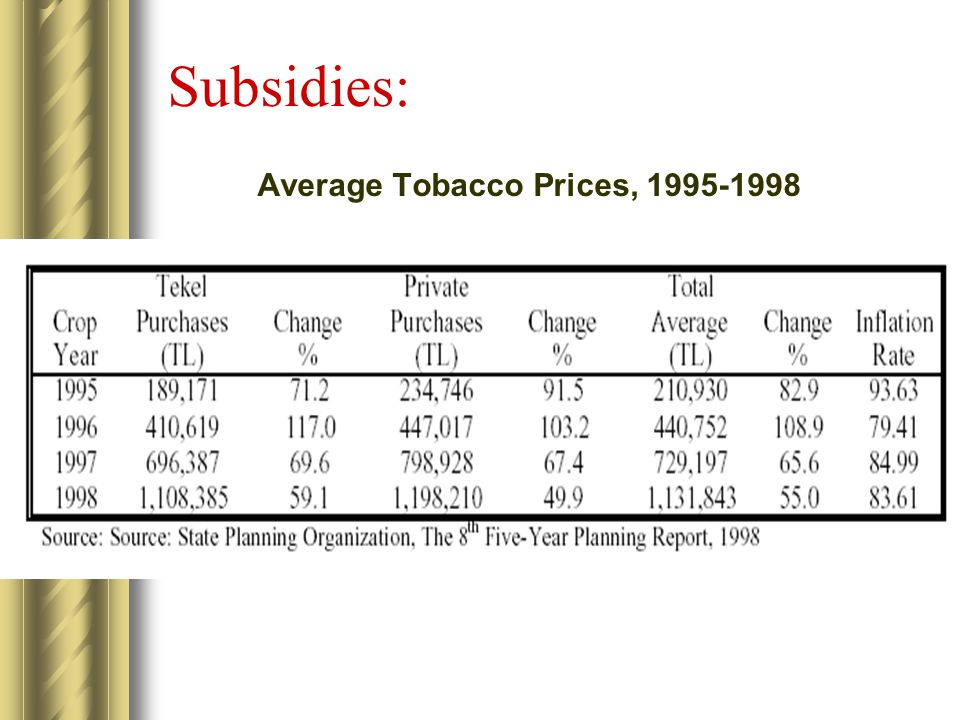 Average Tobacco Prices, 1995-1998