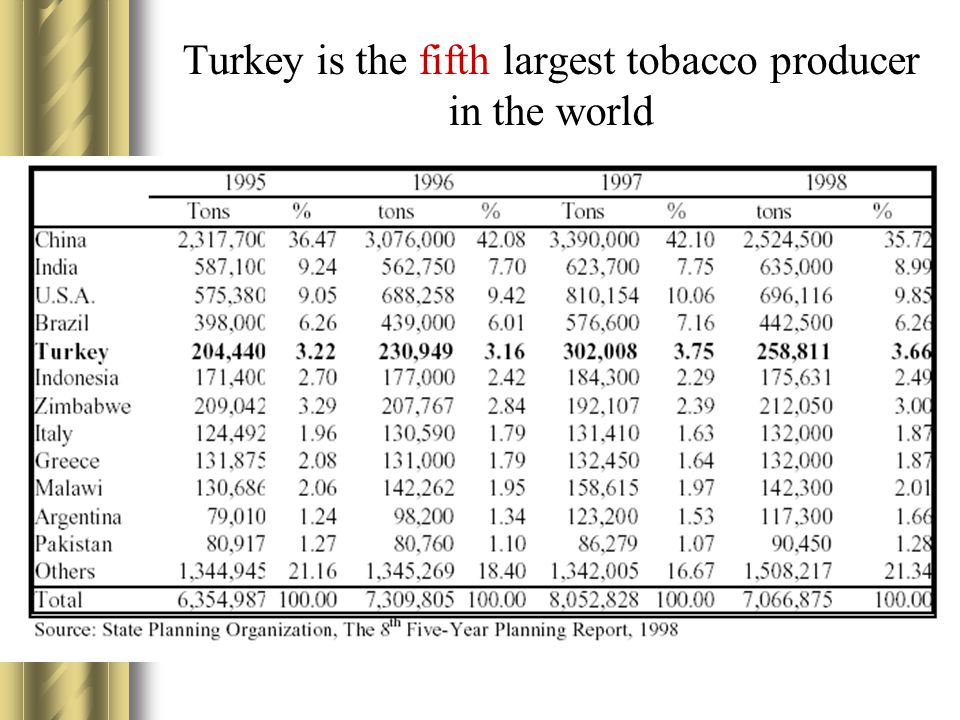 Turkey is the fifth largest tobacco producer in the world