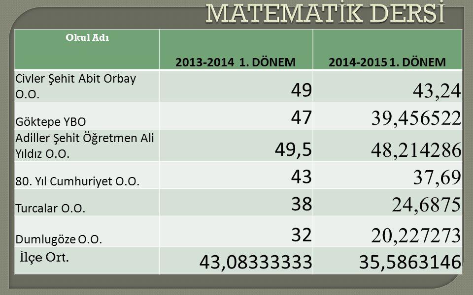 MATEMATİK DERSİ Okul Adı. 2013-2014 1. DÖNEM. 2014-2015 1. DÖNEM. Civler Şehit Abit Orbay O.O. 49.
