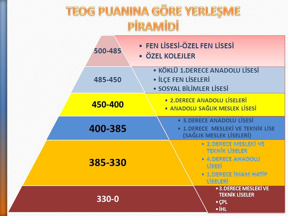 TEOG PUANINA GÖRE YERLEŞME PİRAMİDİ