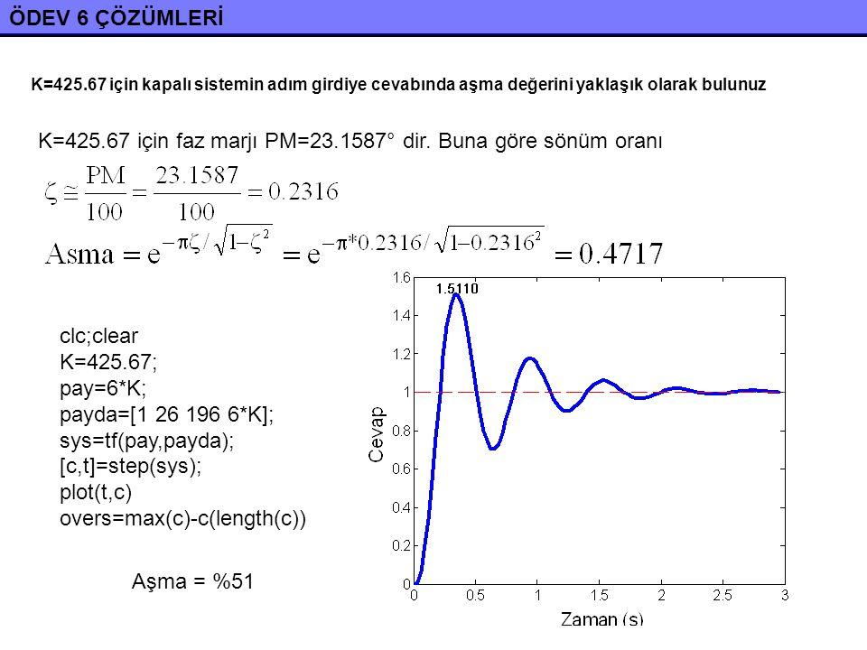 K=425.67 için faz marjı PM=23.1587° dir. Buna göre sönüm oranı