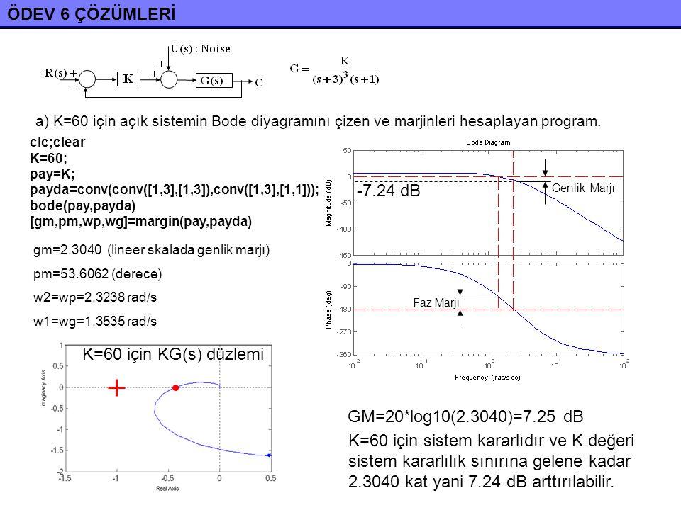 ÖDEV 6 ÇÖZÜMLERİ -7.24 dB K=60 için KG(s) düzlemi