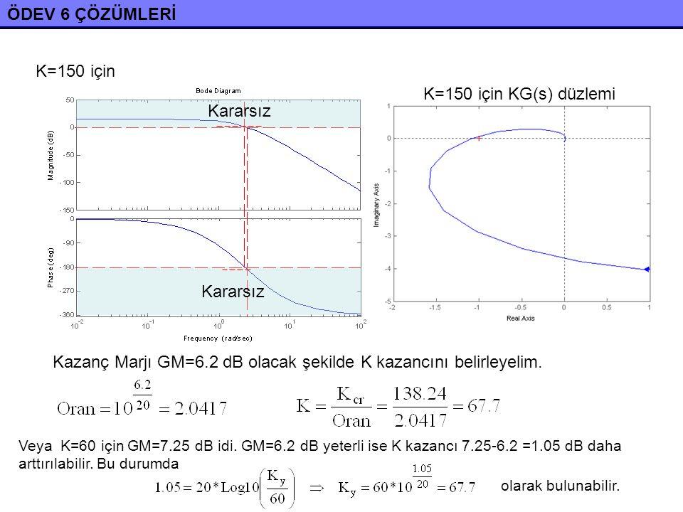 Kazanç Marjı GM=6.2 dB olacak şekilde K kazancını belirleyelim.