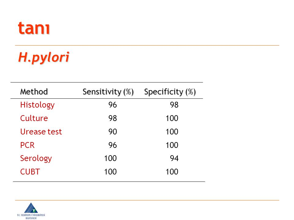 tanı H.pylori Method Sensitivity (%) Specificity (%) Histology 96 98