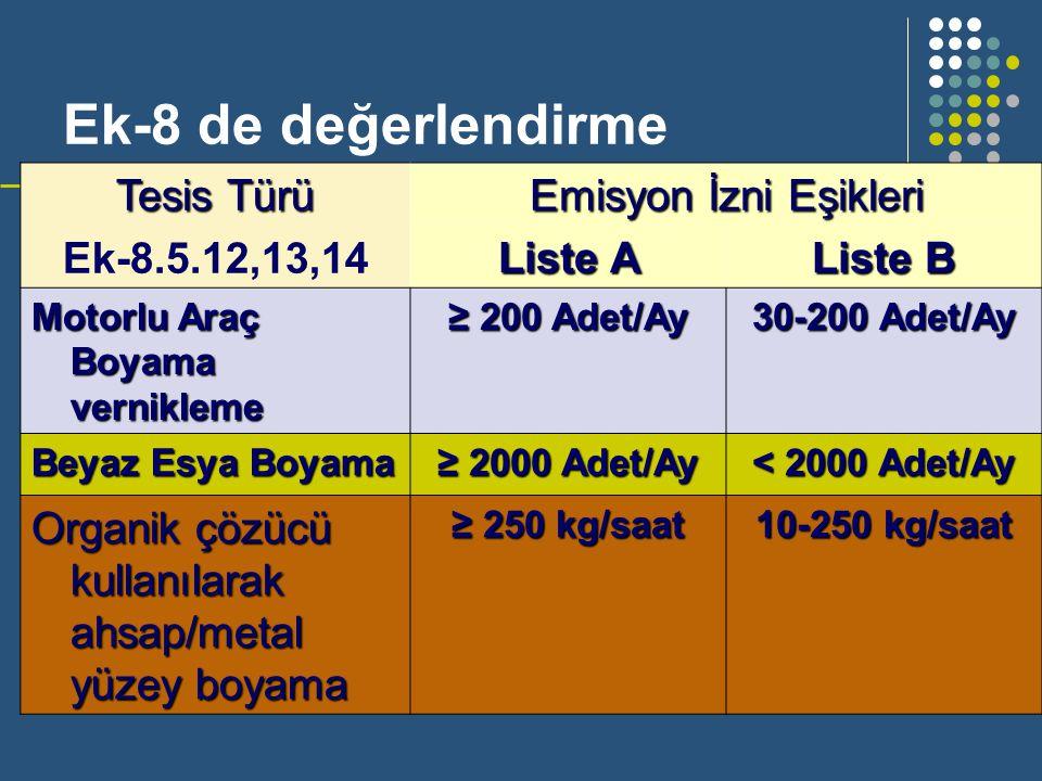 Ek-8 de değerlendirme Tesis Türü Ek-8.5.12,13,14 Emisyon İzni Eşikleri