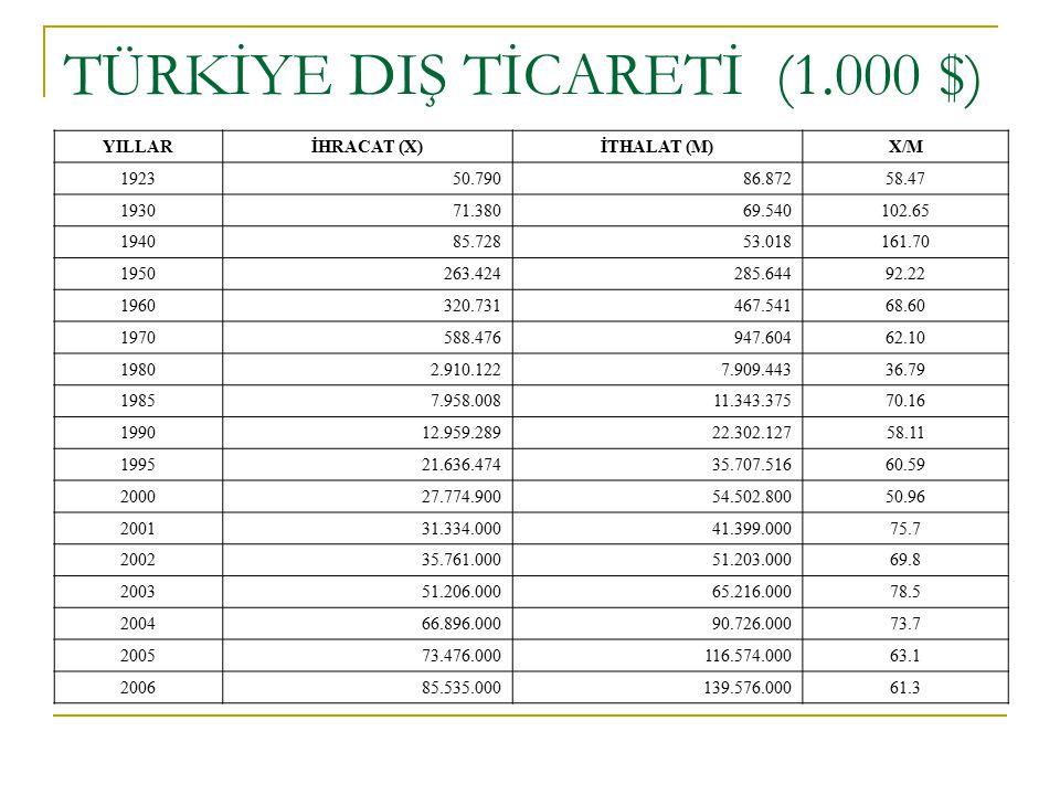 TÜRKİYE DIŞ TİCARETİ (1.000 $)