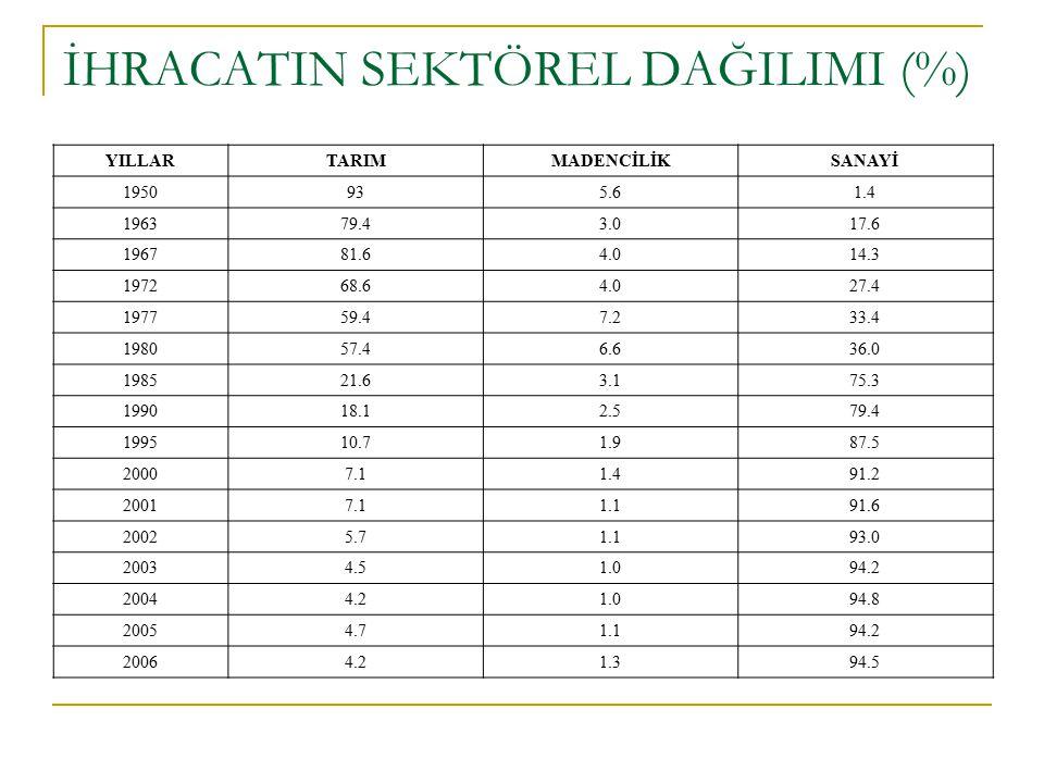 İHRACATIN SEKTÖREL DAĞILIMI (%)