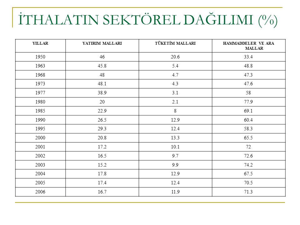 İTHALATIN SEKTÖREL DAĞILIMI (%)