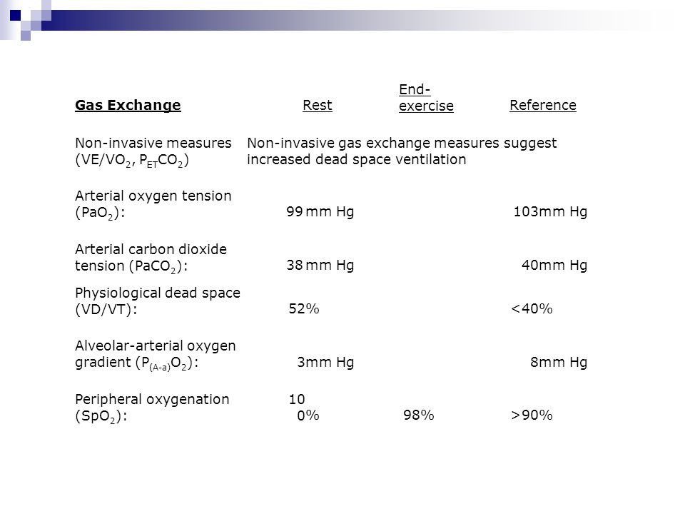 Gas Exchange Rest. End-exercise. Reference. Non-invasive measures (VE/VO2, PETCO2)