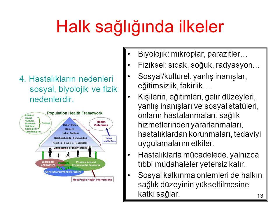 Halk sağlığında ilkeler
