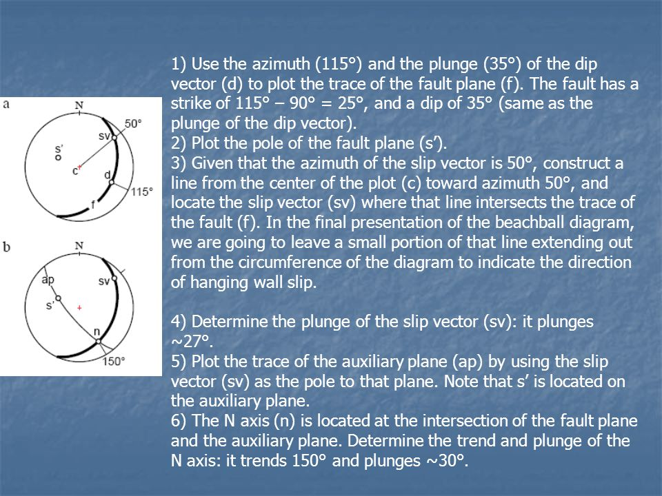 1) Use the azimuth (115°) and the plunge (35°) of the dip vector (d) to plot the trace of the fault plane (f). The fault has a strike of 115° – 90° = 25°, and a dip of 35° (same as the plunge of the dip vector).