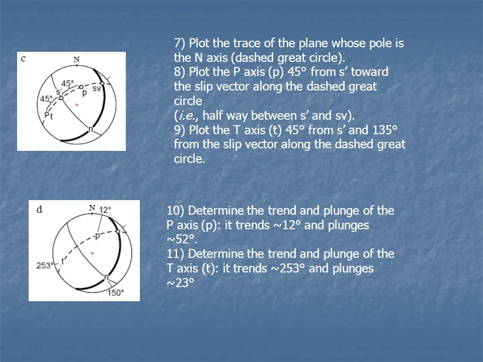 7) Plot the trace of the plane whose pole is the N axis (dashed great circle).
