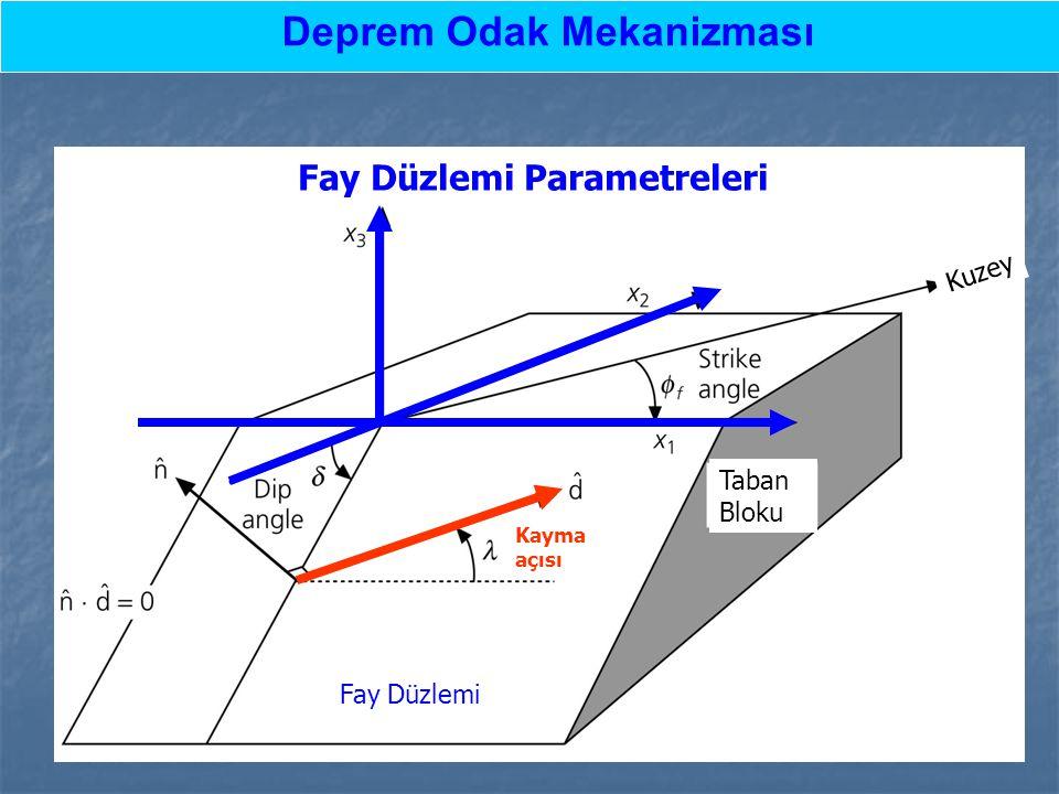 Fay Düzlemi Parametreleri