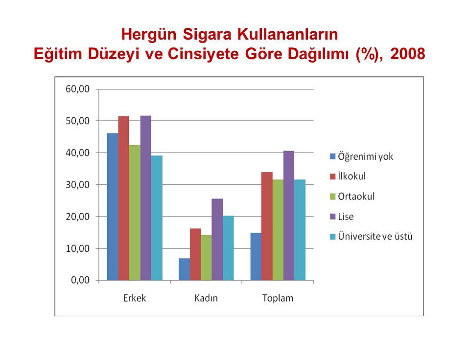 Hergün Sigara Kullananların Eğitim Düzeyi ve Cinsiyete Göre Dağılımı (%), 2008