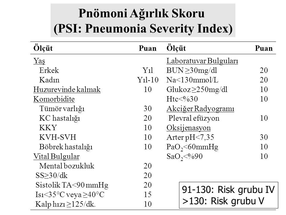 (PSI: Pneumonia Severity Index)