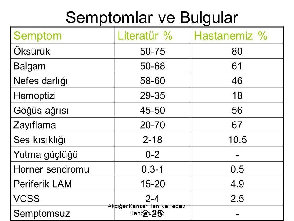 Semptomlar ve Bulgular