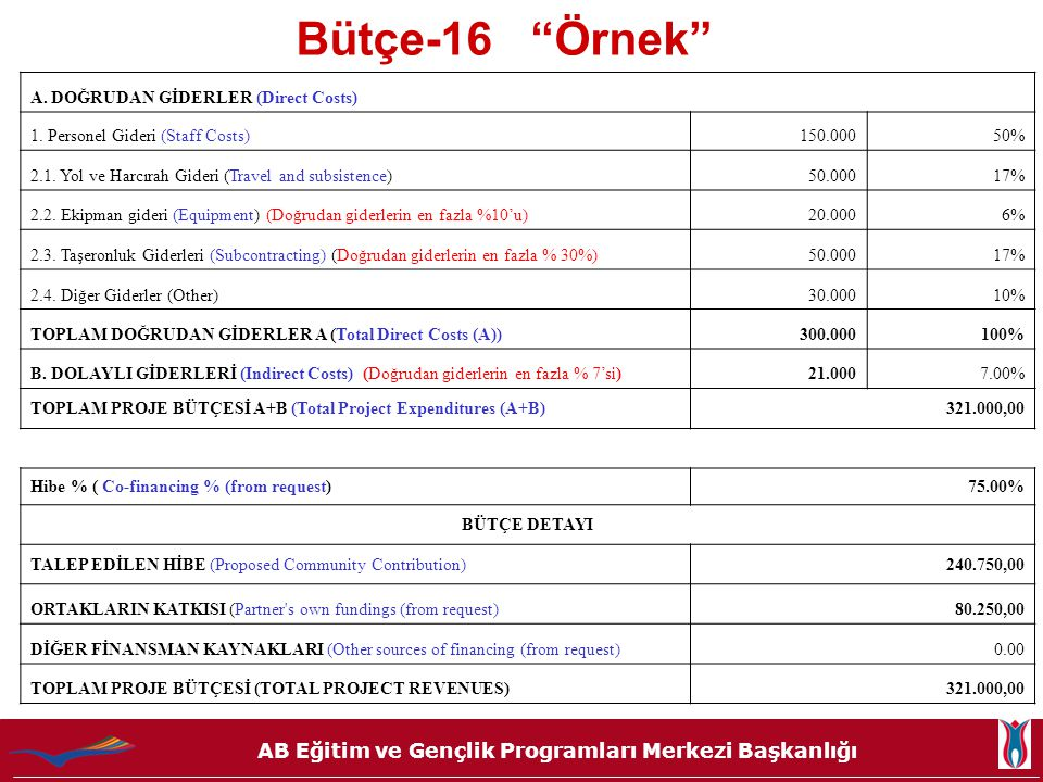 Bütçe-16 Örnek A. DOĞRUDAN GİDERLER (Direct Costs)