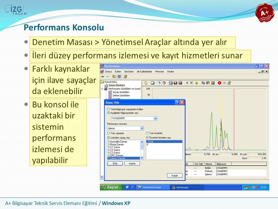 Performans Konsolu Denetim Masası > Yönetimsel Araçlar altında yer alır. İleri düzey performans izlemesi ve kayıt hizmetleri sunar.