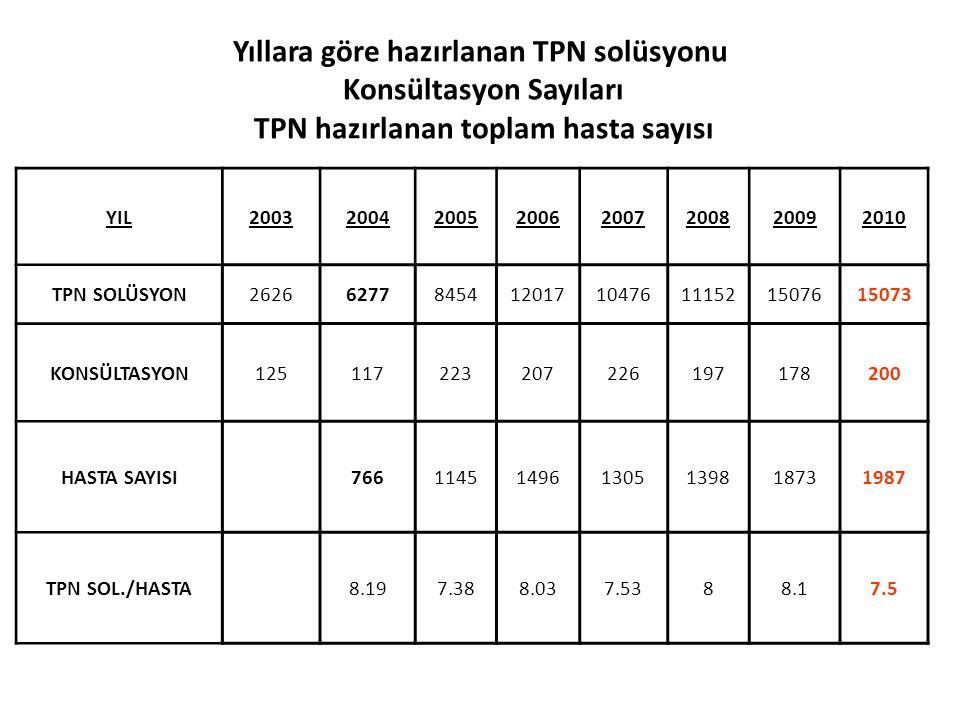 Yıllara göre hazırlanan TPN solüsyonu Konsültasyon Sayıları TPN hazırlanan toplam hasta sayısı