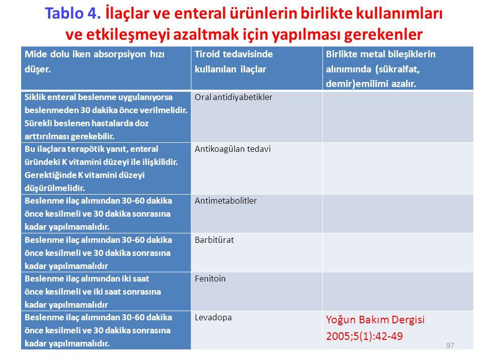Tablo 4. İlaçlar ve enteral ürünlerin birlikte kullanımları