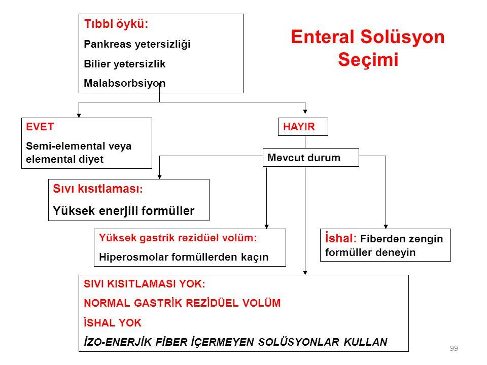 Enteral Solüsyon Seçimi