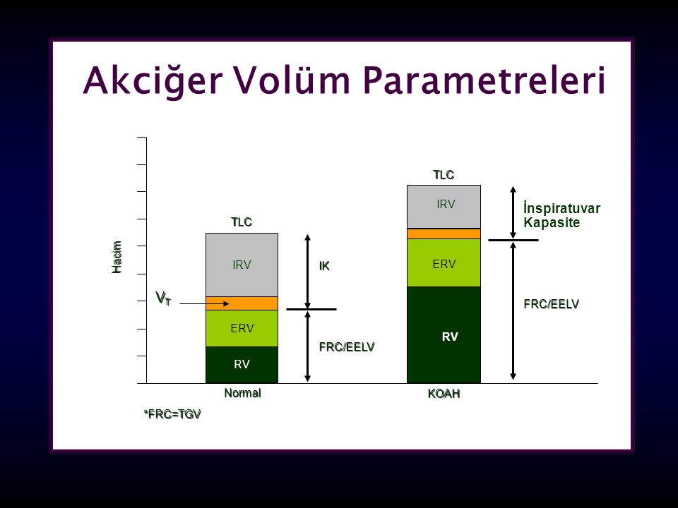 Akciğer Volüm Parametreleri