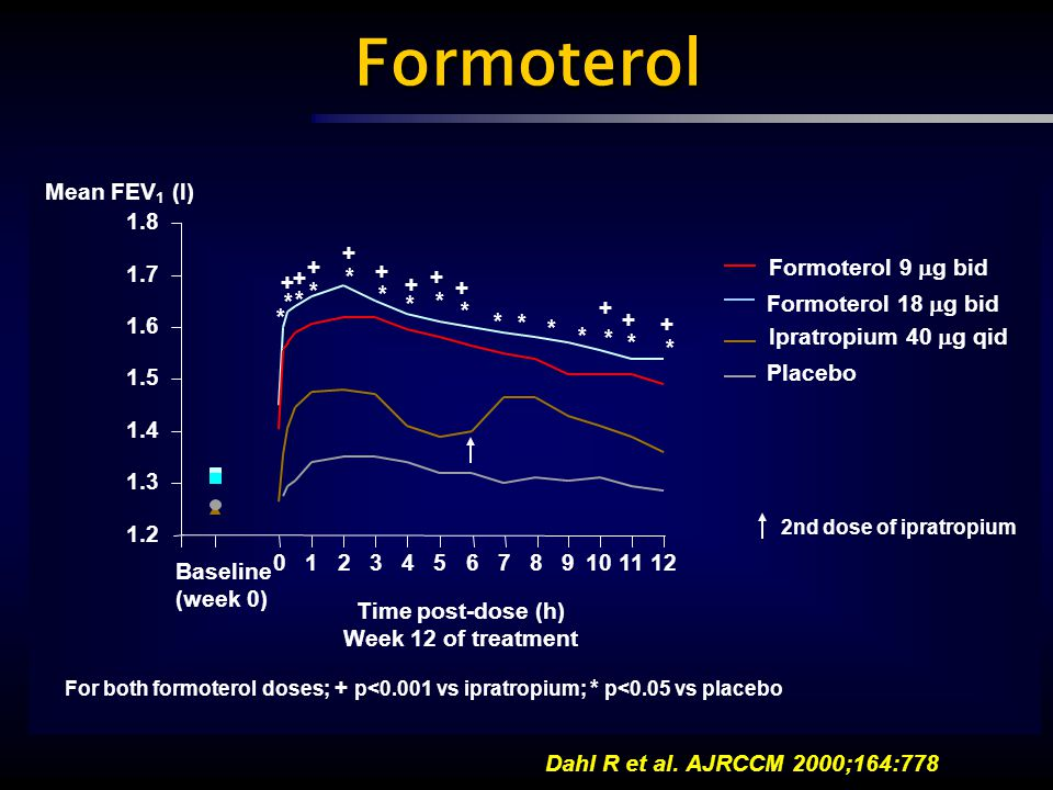 Formoterol Mean FEV1 (l) 1.8 + + + Formoterol 9 g bid 1.7 + + * + * +
