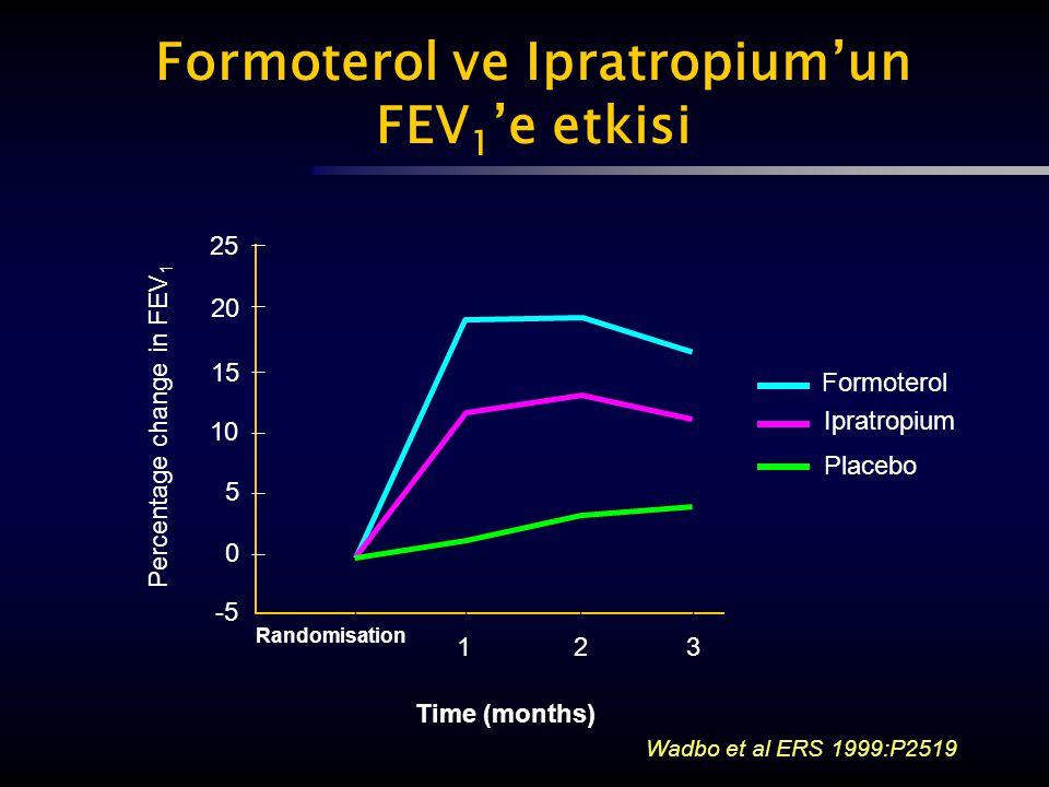 Formoterol ve Ipratropium'un