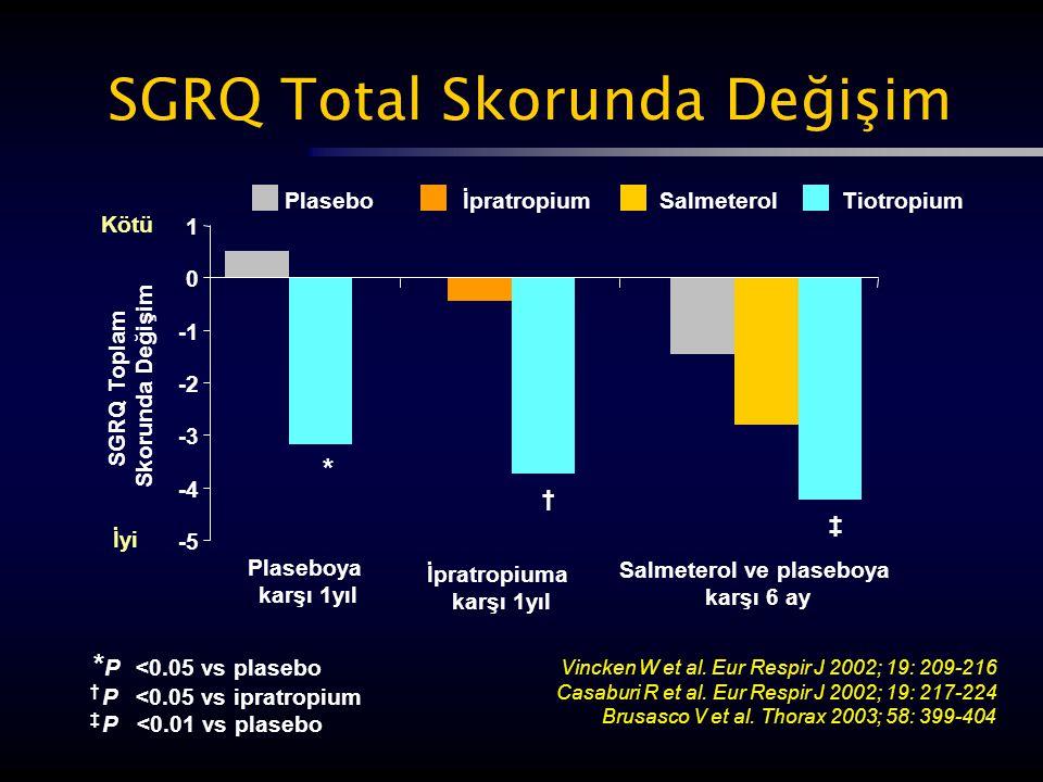 SGRQ Total Skorunda Değişim