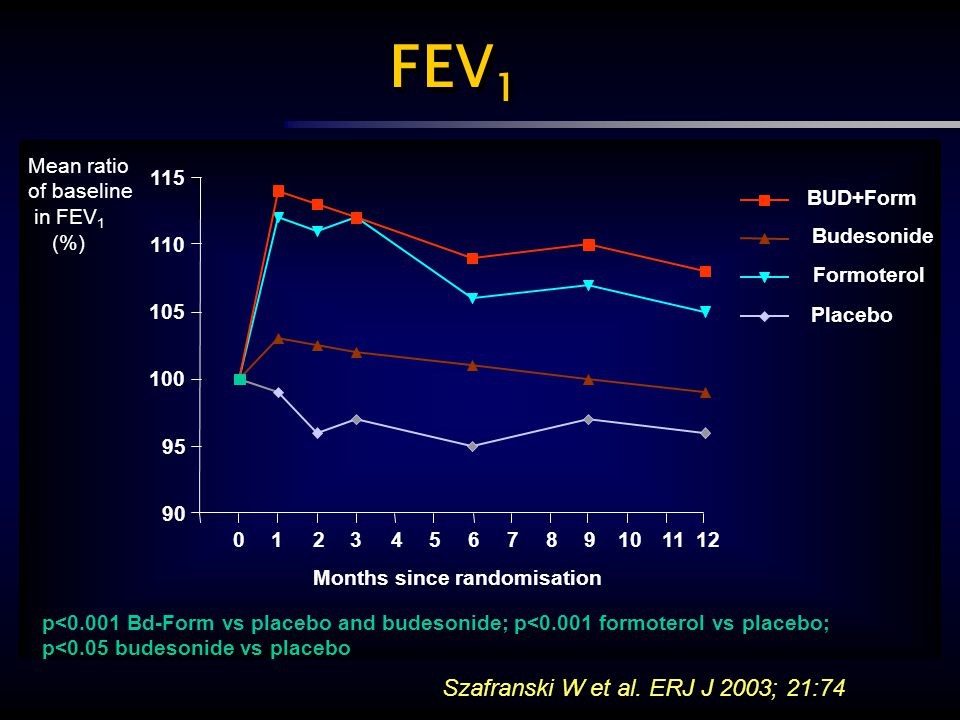 FEV1 Szafranski W et al. ERJ J 2003; 21:74 Mean ratio of baseline