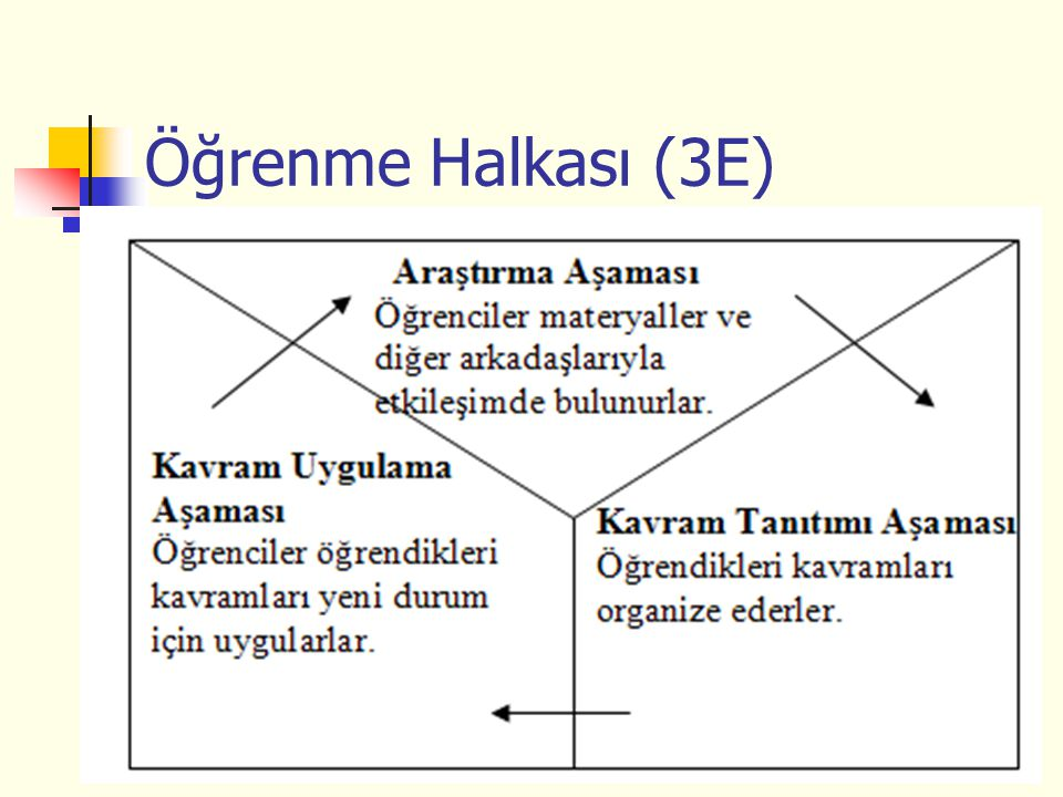 Öğrenme Halkası (3E)