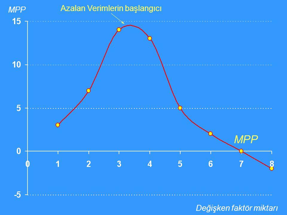 MPP Azalan Verimlerin başlangıcı MPP Değişken faktör miktarı