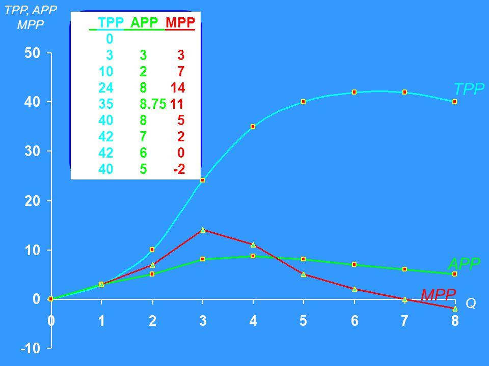 TPP APP MPP Qf TPP APP MPP 0 0 1 3 3 3 2 10 2 7 3 24 8 14 4 35 8.75 11